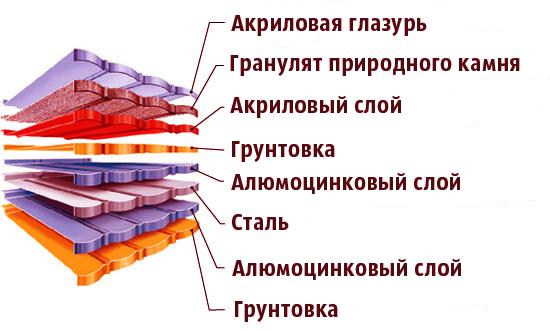 Состав композитной черепицы
